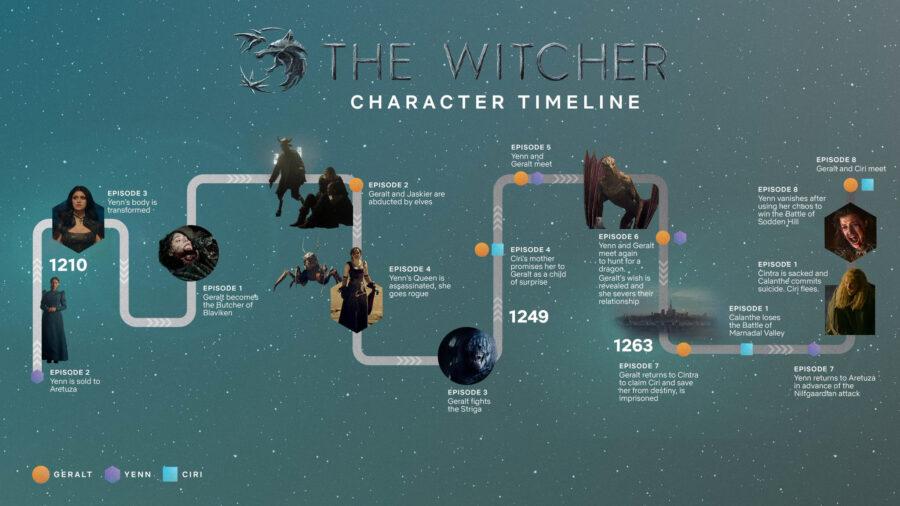 The Witcher Segunda temporada - Volta as gravações da serie é oficialmente anunciado 1