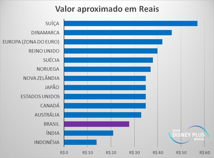 Disney+: Revelado o preço mensal e anual da assinatura no Brasil (Atualizado) 2