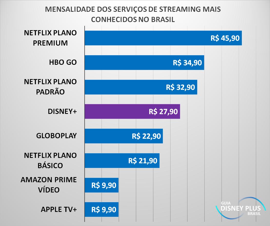 Disney+: Revelado o preço mensal e anual da assinatura no Brasil (Atualizado) 3